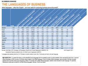 Language of business Bloomberg