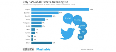 twitter-langues-604x272